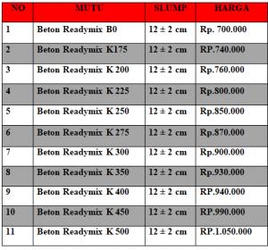 harga cor jalan per m3 tabel